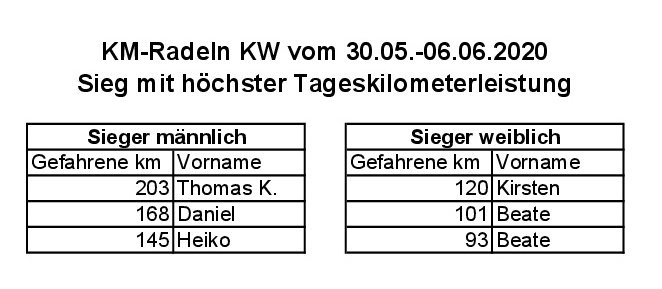 RSC Werne KM-Radeln 20200609